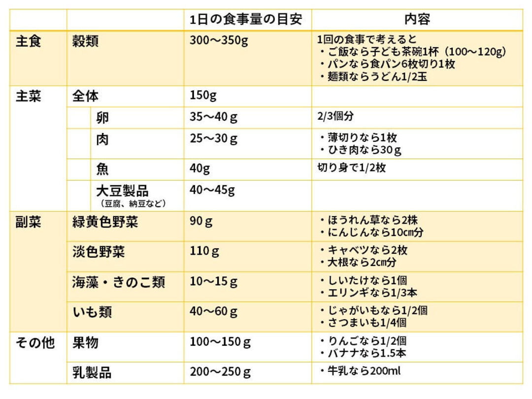 3歳~5歳児の1日の必要摂取量と分類、食材、栄養素一覧表