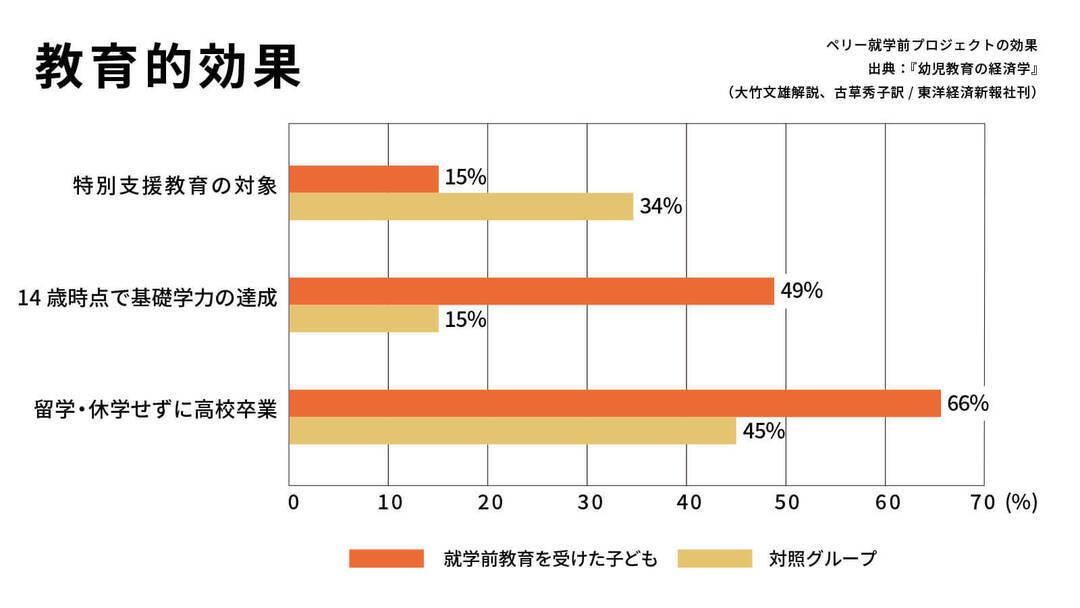 ペリーの就学前教育プログラム_教育的効果のグラフ