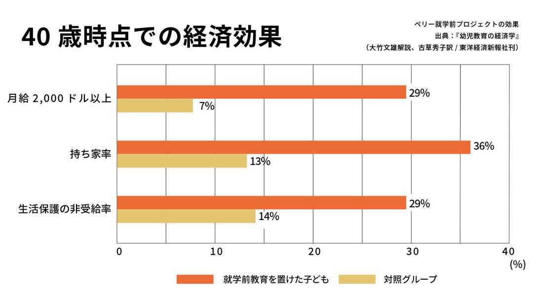 ペリーの就学前教育プログラム_40歳時点での経済効果のグラフ