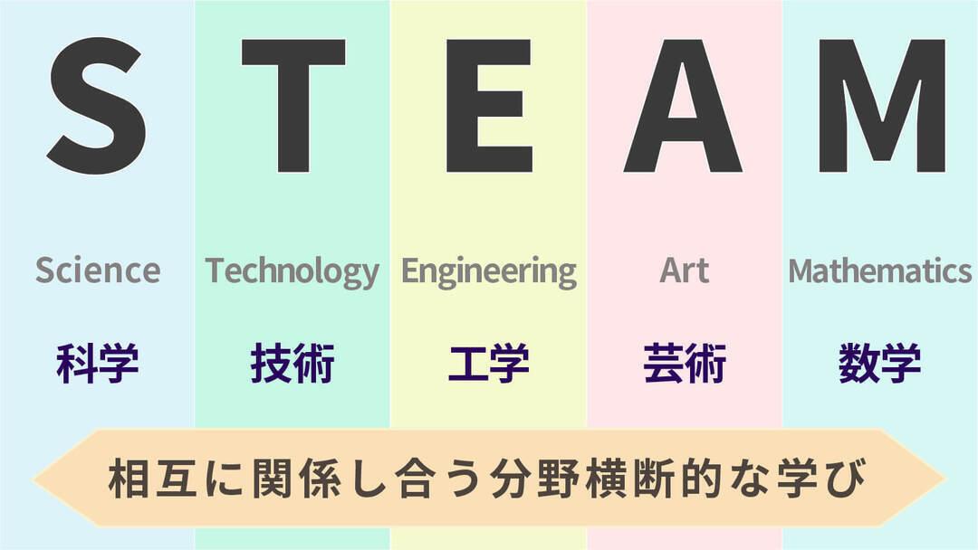 STEAM教育は相互関連する5分野の横断的な学び